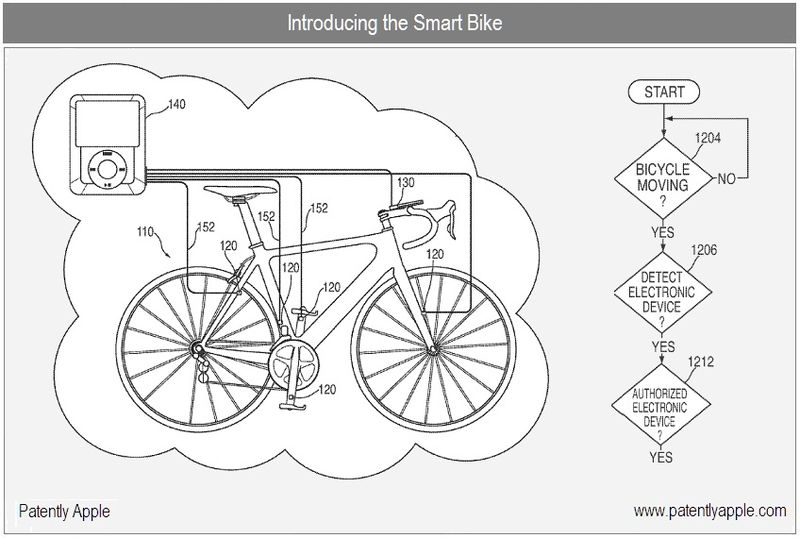 Smart Bike Patently Apple